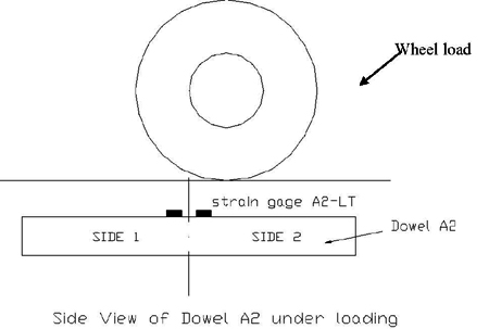In This Line Diagram Drawing A Side View Of The Instrumented Dowel A2 With A