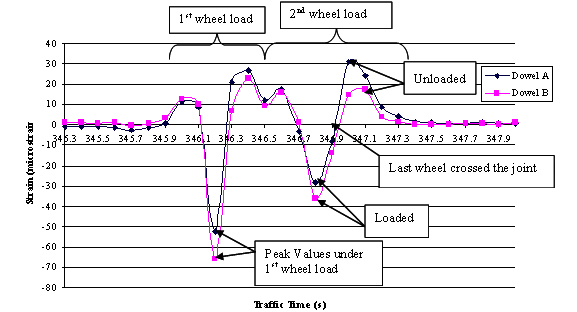 Design and Evaluation of Jointed Plain Concrete Pavement