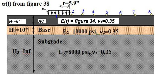 Chapter 4  Viscoelastic Approach - Enhanced Analysis of