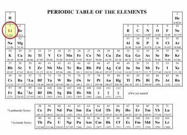 Chapter 1 and 2 the use of lithium to prevent or mitigate alkali periodic table showing the position of lithium this photo shows urtaz Choice Image