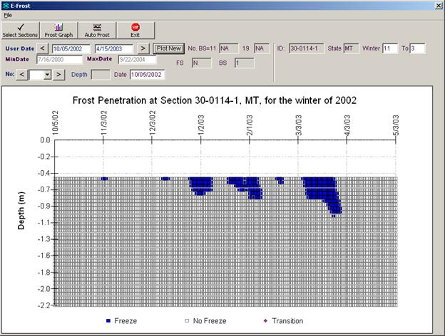 CHAPTER 7. FROST PENETRATION ANALYSIS RESULTS - Long-Term ...