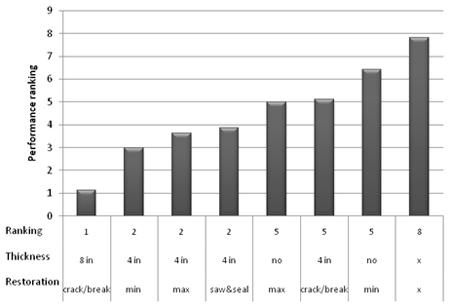 Index Performance Comparison Of Pavement Rehabilitation