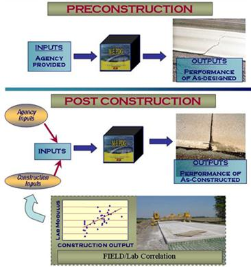 an analysis of the key design elements in porous pavements Permeable pavements: design, construction, and maintenance  session id:  2018-09-07:57c6ecfa184dcc4d973c31ab player element id:vjs_video_3   proper construction and maintenance are key to ensuring system function  just  the right amount of theoretical analysis and real world application for maximum  benefit.