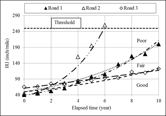 Chapter 2  Literature Review - Pavement Performance Measures