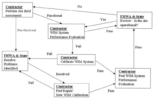 Index Sps Traffic Site Evaluation Pilots Summary And