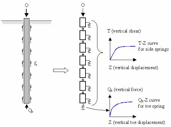 FHWA-HRT-04-043-Chapter 7  ANALYSES OF THE AXIAL LOAD TESTS AT THE