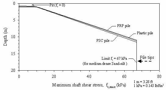 FHWA-HRT-04-043-Chapter 7  ANALYSES OF THE AXIAL LOAD TESTS
