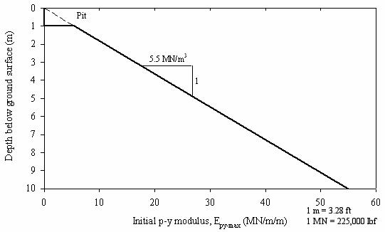 FHWA-HRT-04-043-Chapter 8  ANALYSES OF THE LATERAL LOAD TESTS AT THE