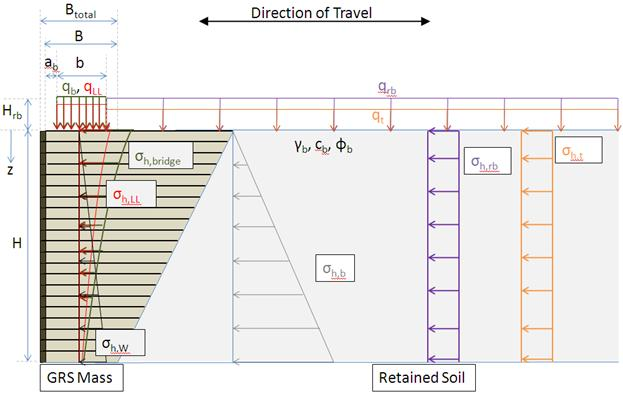 Chapter 4 geosynthetic reinforced soil integrated bridge system drawing showing the internal and external pressures on a geosynthetic reinforced soil grs abutment ccuart