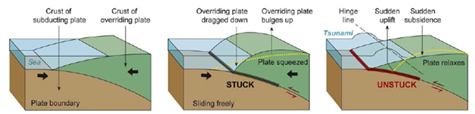 Aftershock Earthquake Diagram Chapter 2 - Pos...