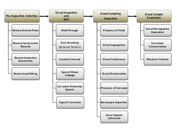 Index Guidelines For Sampling Assessing And Restoring