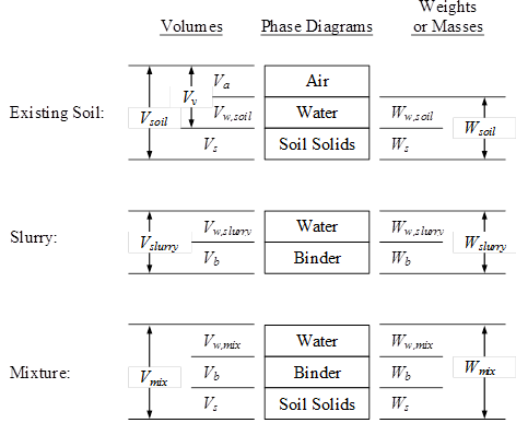Chapter 5 treated soil property values for design for Soil 3 phase diagram