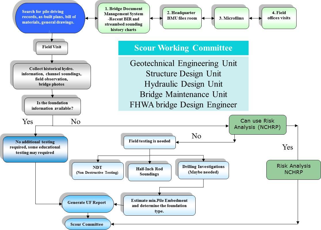 Index Characterization Of Bridge Foundations Workshop