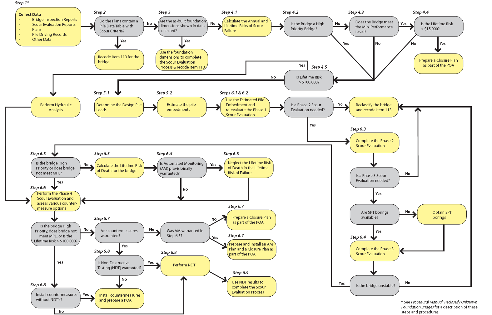 an evaluation of planning designing constructing and maintaining the process of building highways Questions to ask in the process  planning for monitoring and evaluation steps for designing a monitoring and evaluation system.
