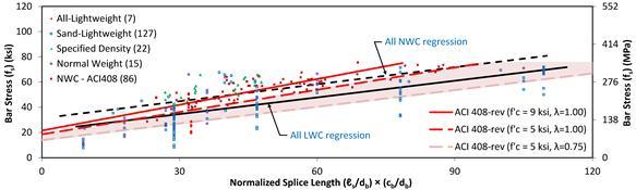 Aci Lightweight Concrete : Index lightweight concrete development of mild steel in