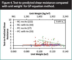 Index Lightweight Concrete Shear Performance March
