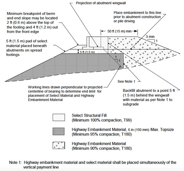 How to design a retaining wall structural cantilever and for Best backfill material for foundation