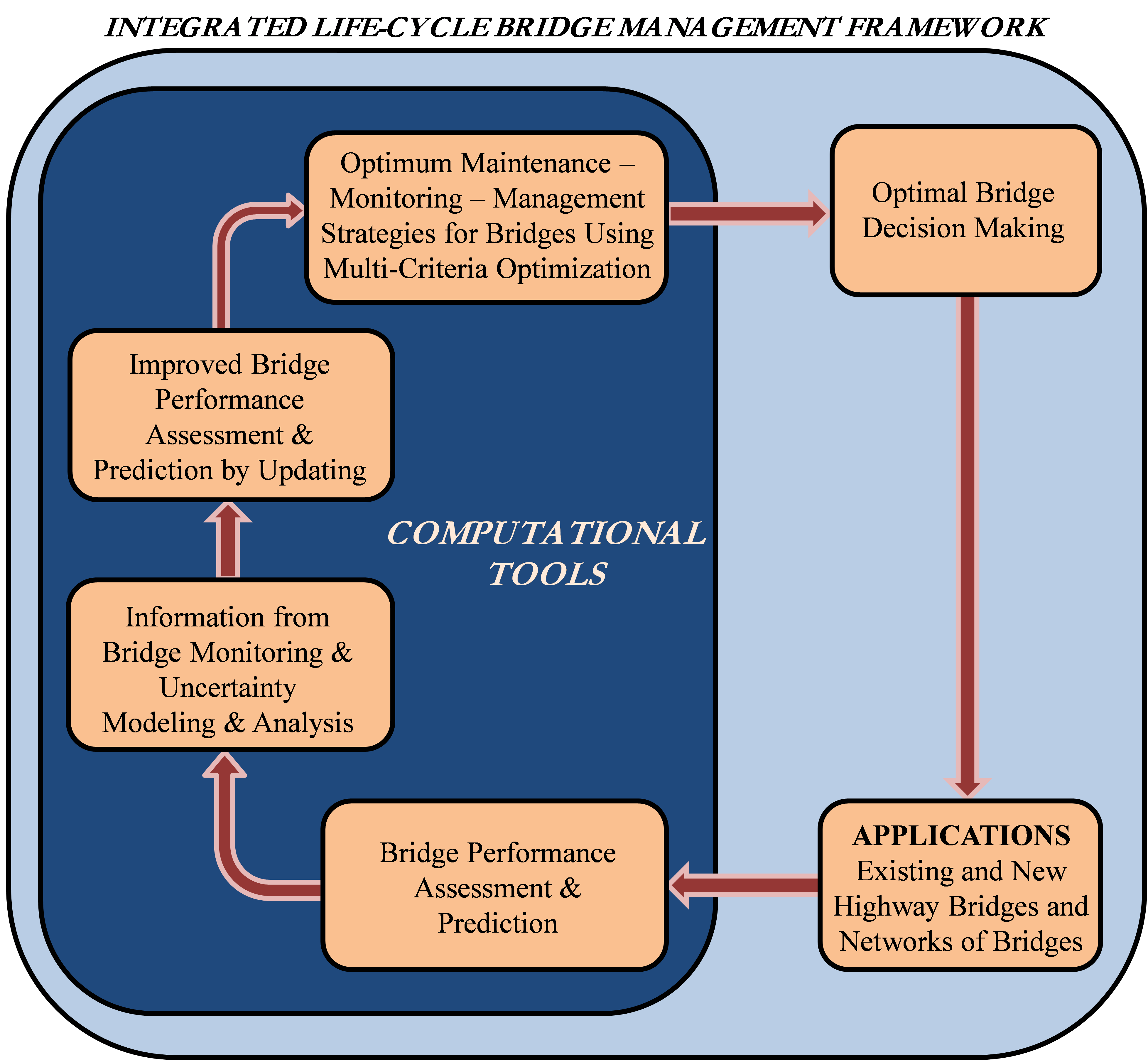 a framework to bridge the requirements The common european framework of reference (cefr)  to be identified for the toeic bridge  mapping the toeic® tests on the cefr.
