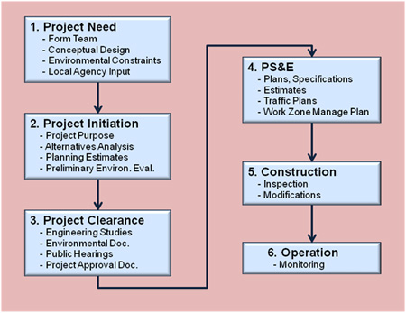phases of opration research 2011-12-24  the following are major phases of an operations research project: (1) formulating the problem (2) constructing a mathematical model to.