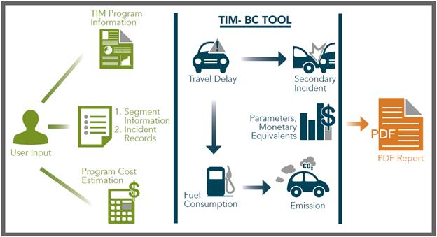 Introduction - User-Friendly Traffic Incident Management (TIM ...