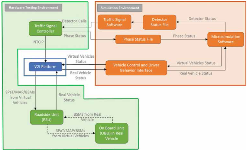 Index - Hardware in The Loop Testing of Connected and