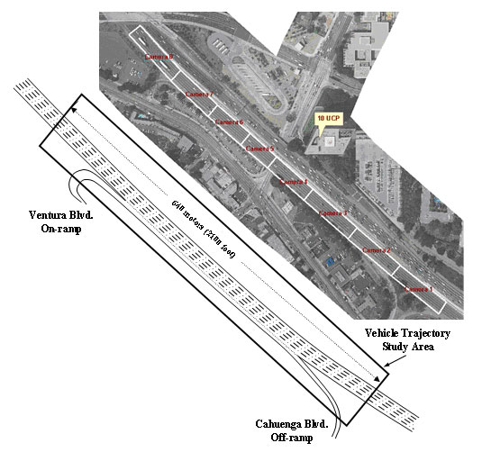 Figure 1. The aerial photograph on the top shows the extent of the US 101 study area in relation to the building from which the digital video cameras were mounted and the coverage area for each of the eight cameras.   The schematic drawing on the bottom shows the number of lanes and location of the on-ramp at Ventura Boulevard and the off-ramp at Cahuenga Boulevard within the US 101 study area, as well as the length of highway (2,100 feet) for which vehicle trajectory data were recorded and processed.