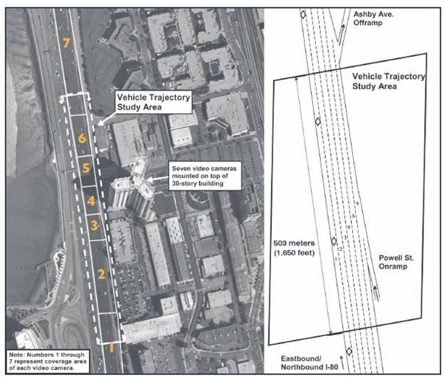 Figure 2. Image. The aerial photograph on the left shows the extent of the I–80 study area in relation to the building from which the video cameras were mounted and the coverage area for each of the seven video cameras. The schematic drawing on the right shows the number of lanes and location of the Powell Street onramp within the I–80 study area. This graphic is divided vertically into two parts. On the left side is an aerial photograph of the I-80 study area, which shows the building where the seven digital video cameras were mounted. In addition, illustrations on top of the photograph block off portions of I-80 and are labeled one through seven. This represents the coverage area of each of the seven digital video cameras. The right side of the graphic is a schematic drawing of the I-80 study area. It shows that the study area was 503 meters long and illustrates the location of the Powell Street onramp near the bottom of the study area.