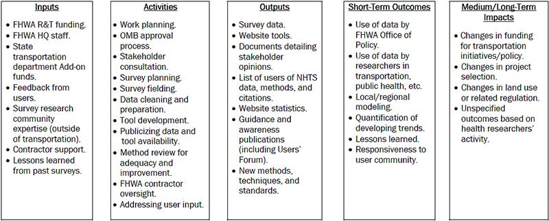 diagram  nhts logic model  logic model with five columns: inputs