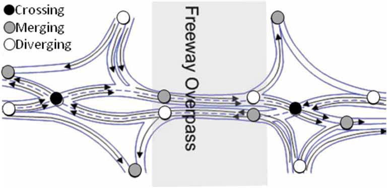 diverging diamond interchange design guidelines