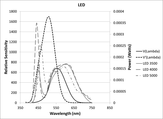 graph  spectrum power distribution of three led light sources  the graph
