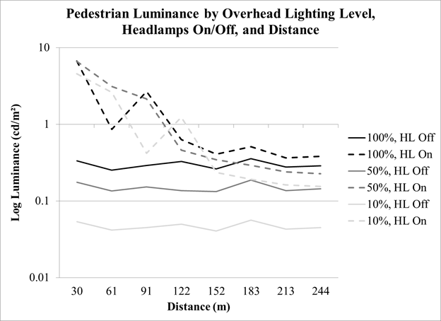 Overhead-lighting level experimentu2014pedestrian log luminance by overhead  sc 1 st  Federal Highway Administration - US Department of Transportation & Chapter 6. Overhead-Lighting Level Experiment - Evaluation of The ...