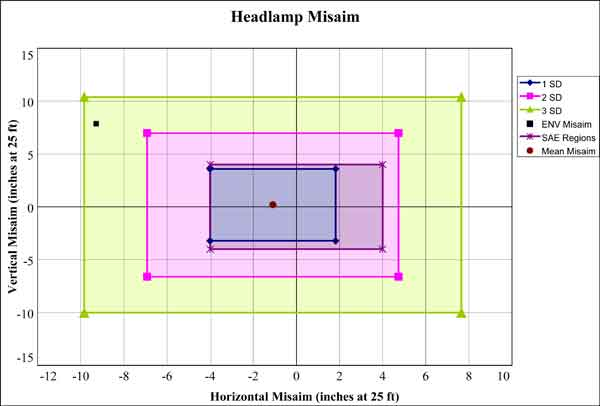 Headlamp aiming procedure enhanced night visibility series graph misaim from the copenhaver and jones data click here for more detail sciox Choice Image