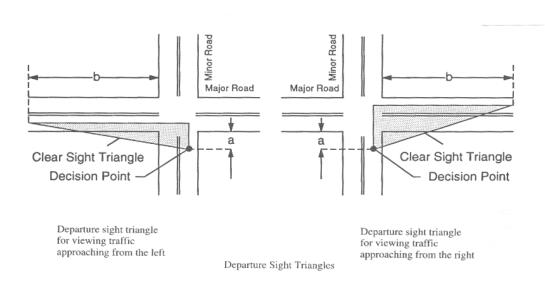 decision sight distance diagram