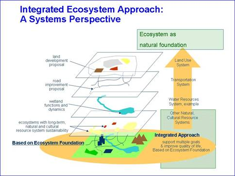 interaction between major environmental systems Cycles involve multiple spheres and systems interactions examples of  the earth system is powered by energy from two major sources:.