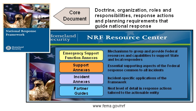 Security And Emergency Management An Information