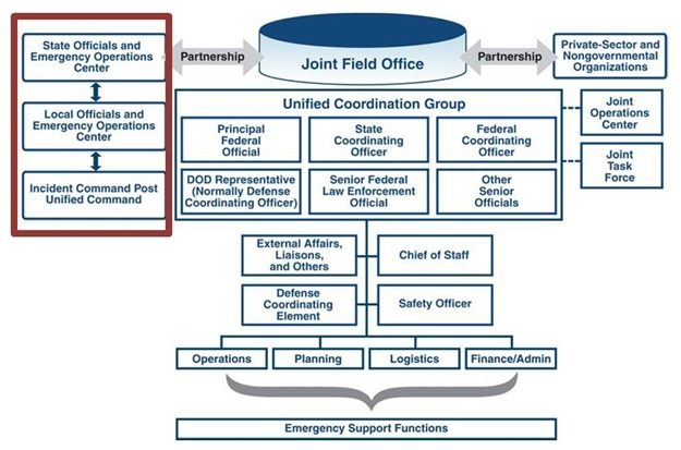 Security and Emergency Management - An Information Briefing for ...
