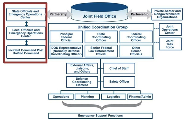 Security And Emergency Management  An Information Briefing For