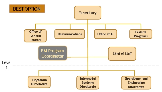 security and emergency management an information briefing for  flow diagram showing the best option for a hierarchical chain of command during an emergency