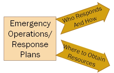 Security and Emergency Management - An Information Briefing for