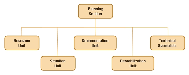 Security incident response plan template for iet unit party