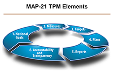 Screen shot of MAP-21 TPM Elements