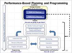Performance-Based Planning and Programming chart