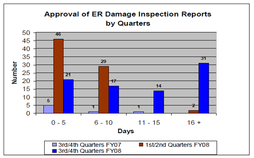 Damage Inspection Damage Inspection Reports