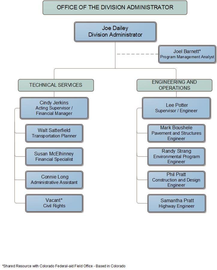 organization chart wyoming division federal highway